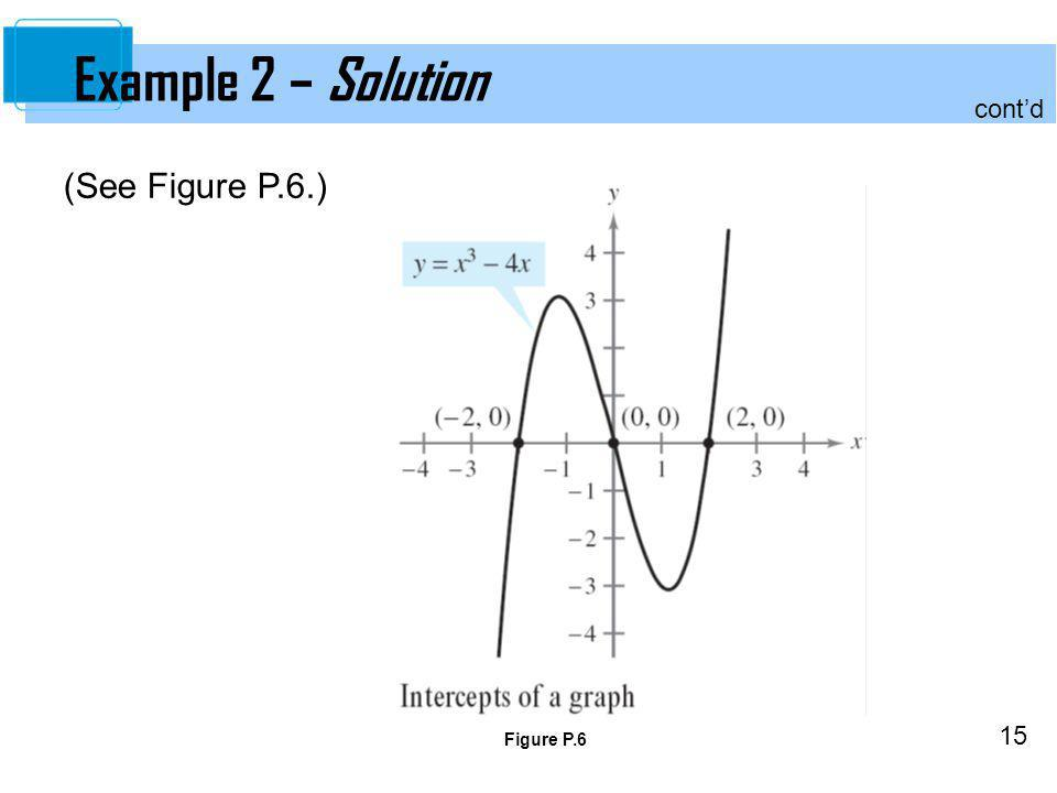 Example 2 – Solution cont'd (See Figure P.6.) Figure P.6