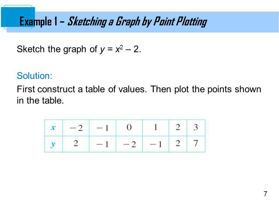 Example 1 – Sketching a Graph by Point Plotting