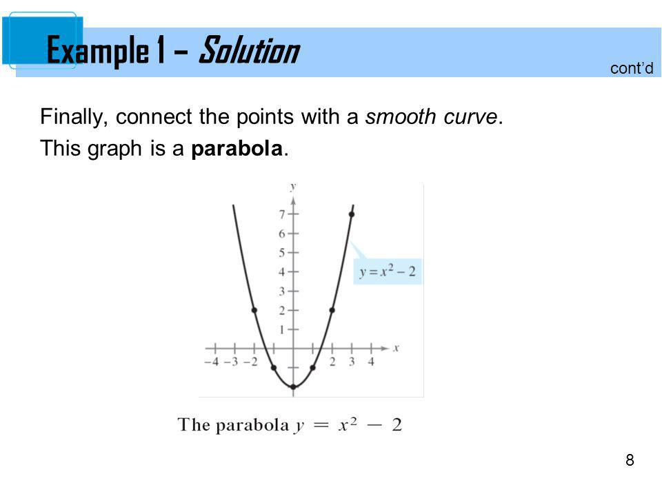 Example 1 – Solution Finally, connect the points with a smooth curve.