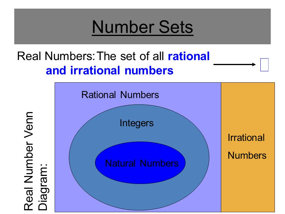 Number Sets Real Numbers: