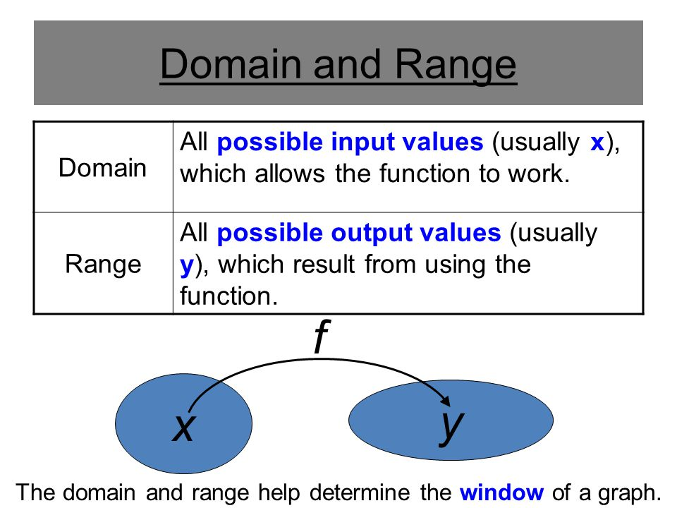 The domain and range help determine the window of a graph.