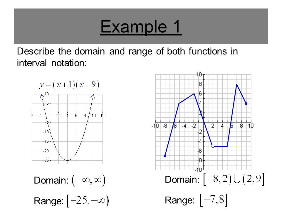 Example 1 Describe the domain and range of both functions in interval notation: Domain: Domain: Range: