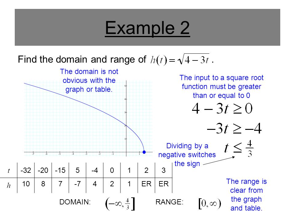 Example 2 Find the domain and range of .