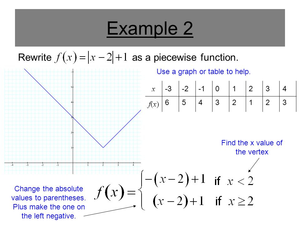 Example 2 Rewrite as a piecewise function.