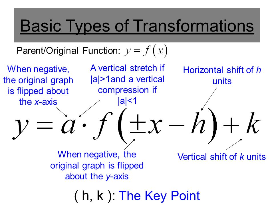 Basic Types of Transformations