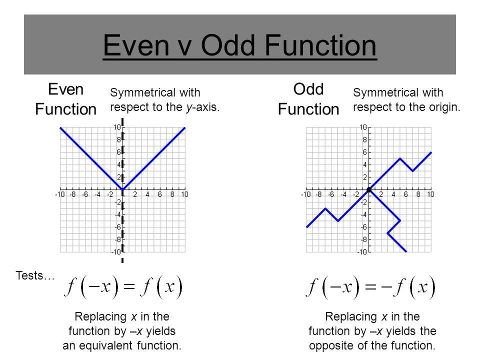 Even v Odd Function Even Function Odd Function