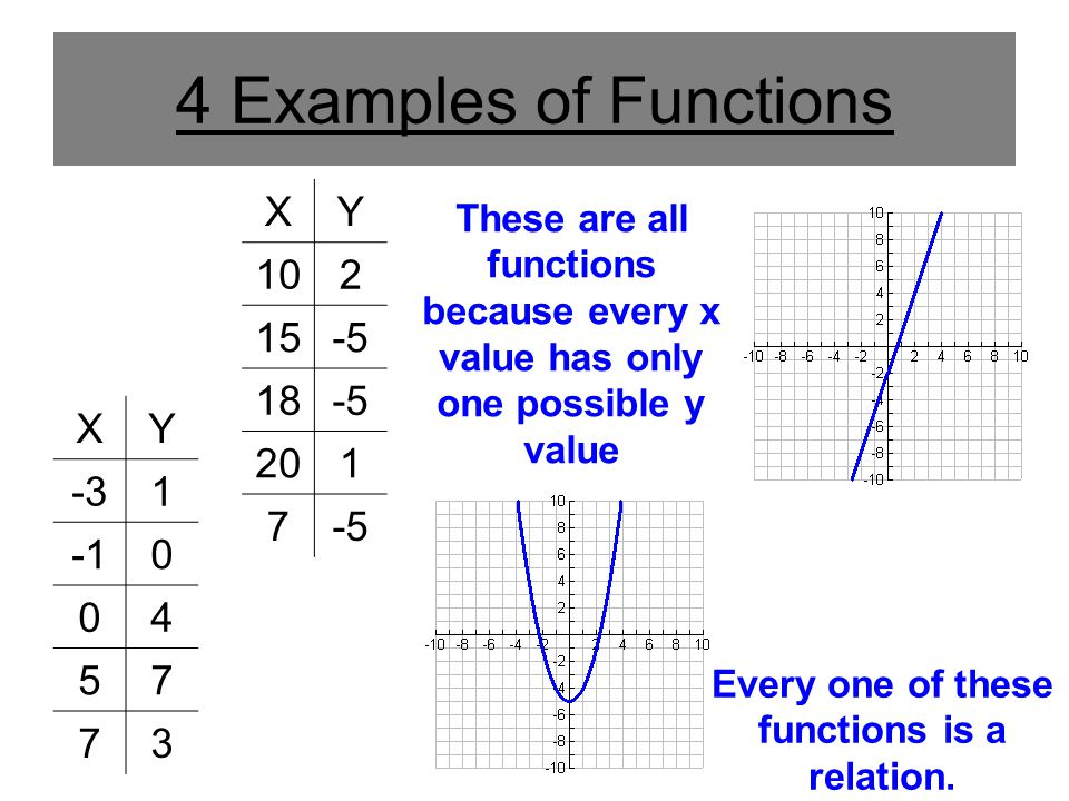 Every one of these functions is a relation.