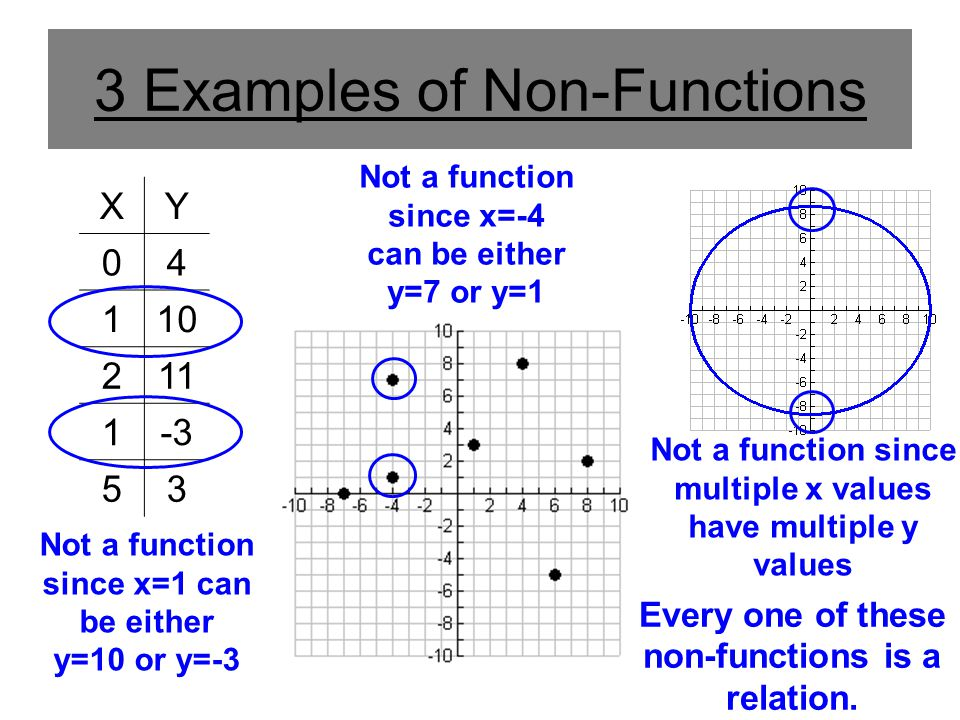 3 Examples of Non-Functions