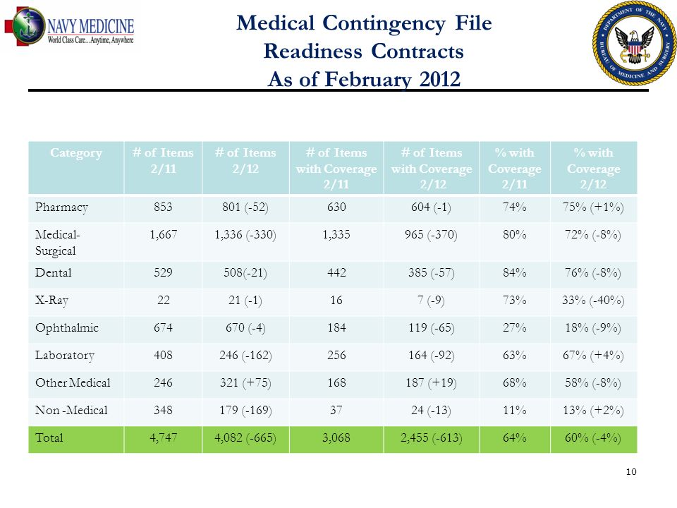 Medical Contingency File Readiness Contracts As of February 2012