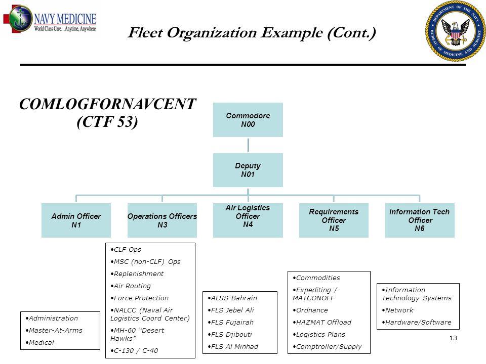 Fleet Organization Example (Cont.) COMLOGFORNAVCENT (CTF 53)