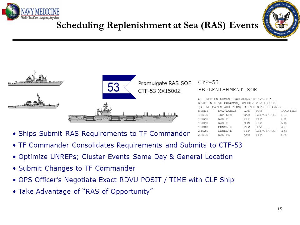 Scheduling Replenishment at Sea (RAS) Events