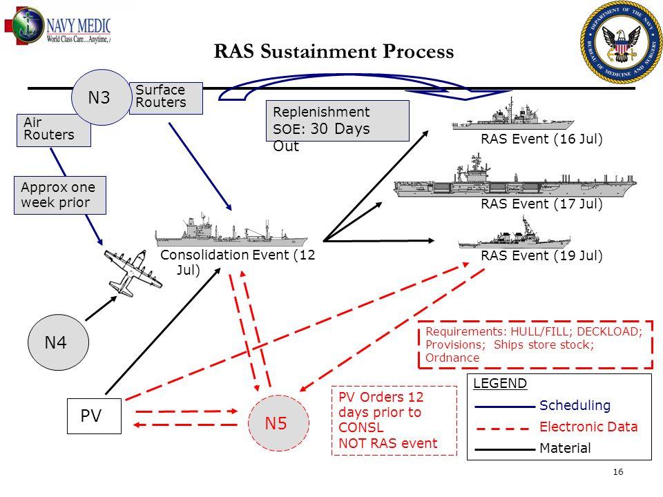 RAS Sustainment Process