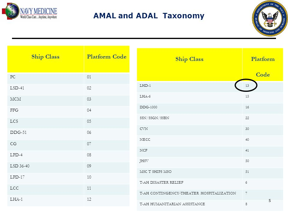 AMAL and ADAL Taxonomy Ship Class Platform Code Ship Class