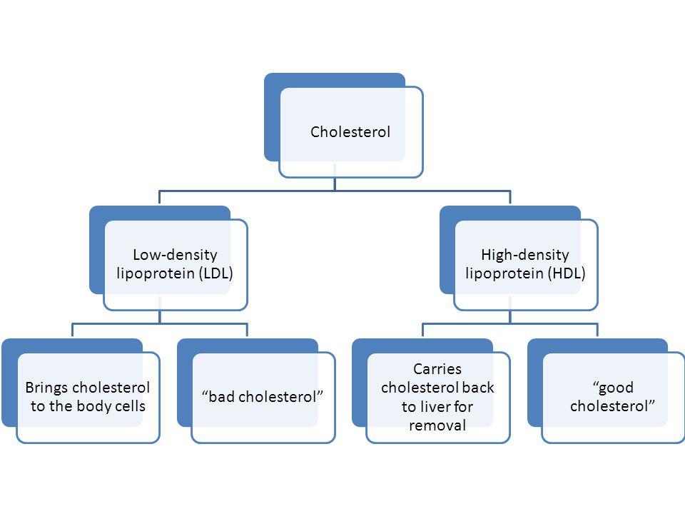 Low-density lipoprotein (LDL)