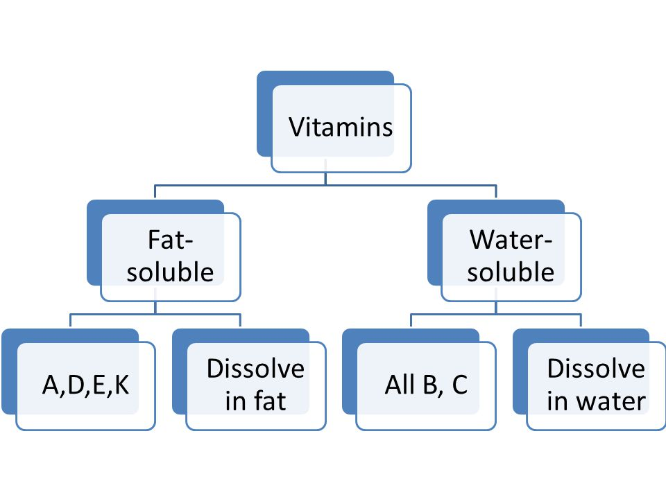 Vitamins Fat-soluble A,D,E,K Dissolve in fat Water-soluble All B, C Dissolve in water