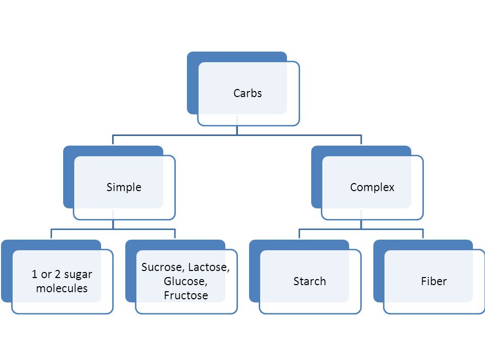 Sucrose, Lactose, Glucose, Fructose