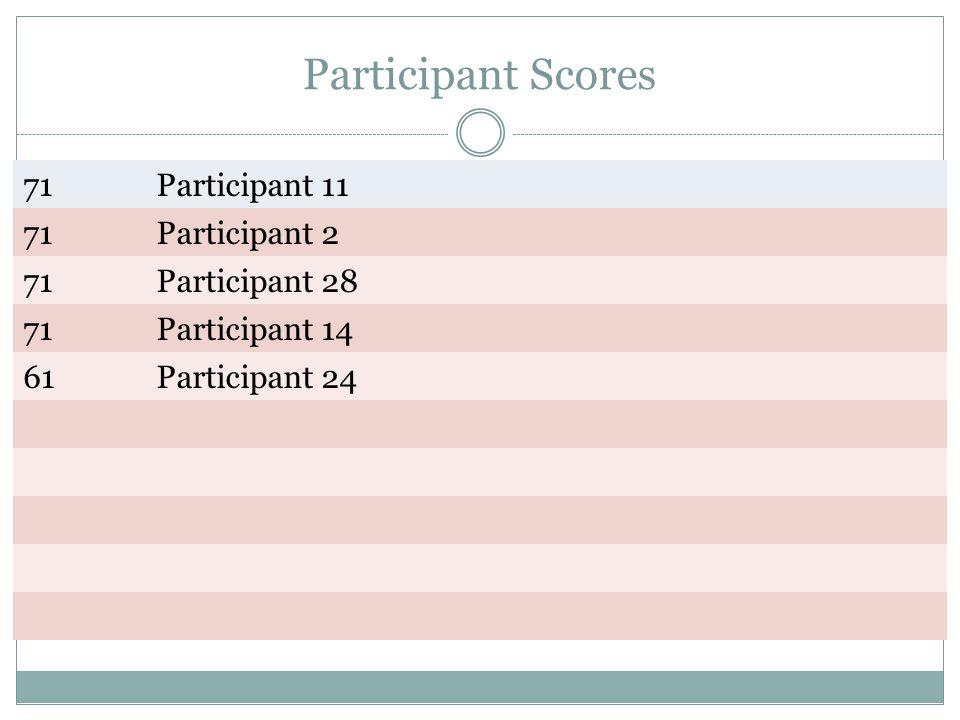 Participant Scores 71 Participant 11 Participant 2 Participant 28