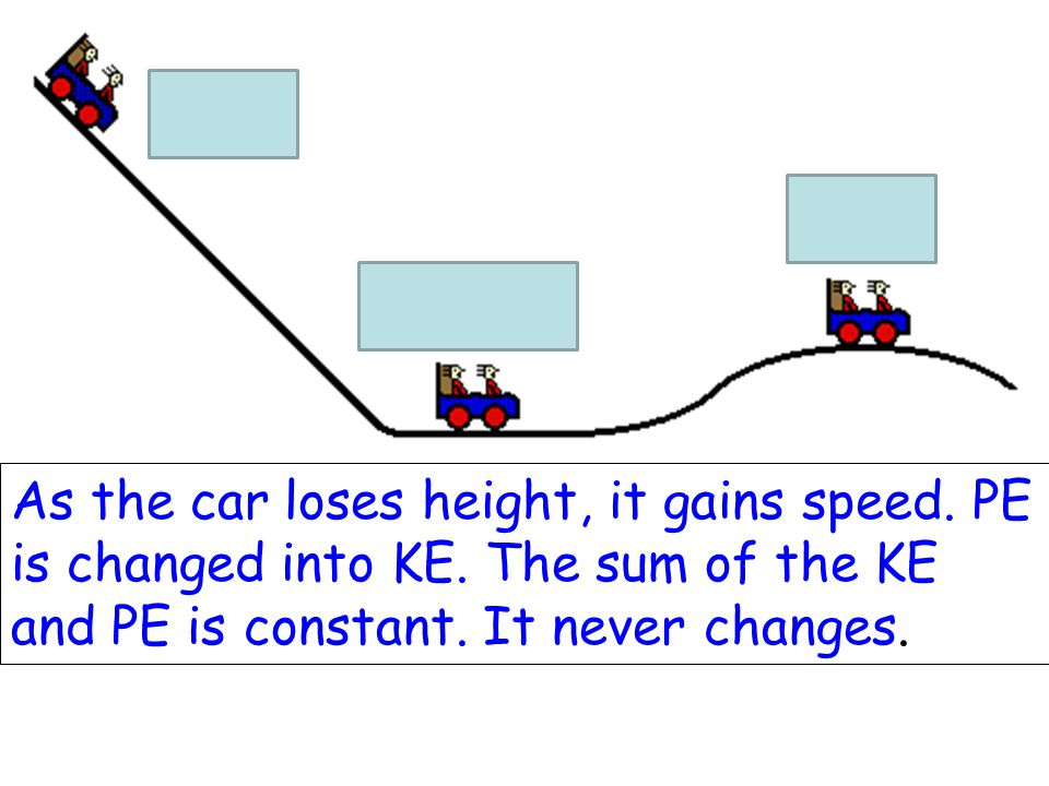 As the car loses height, it gains speed. PE is changed into KE