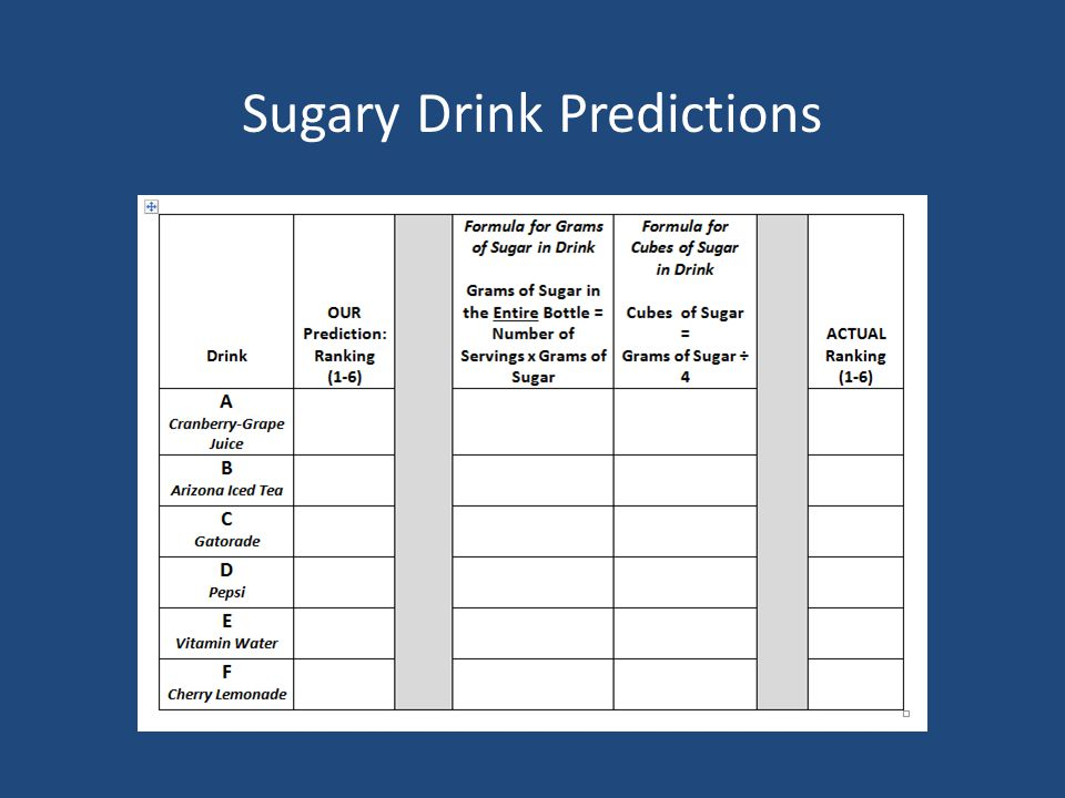 Sugary Drink Predictions