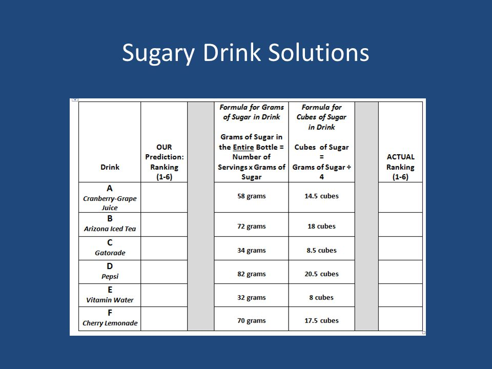 Sugary Drink Solutions