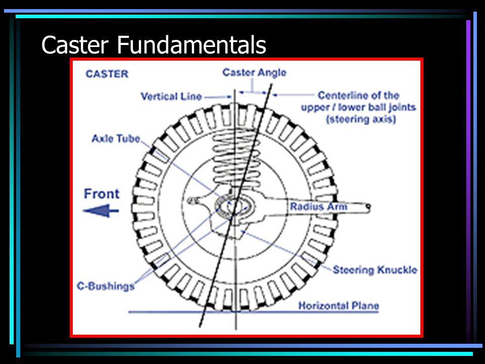 Caster Fundamentals
