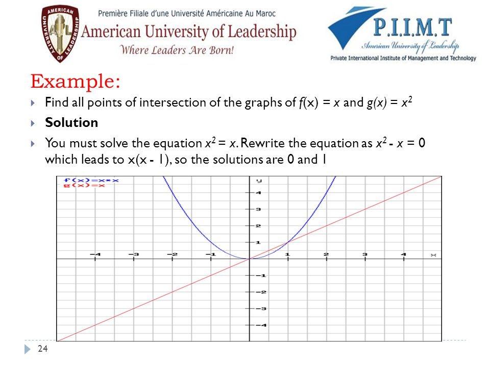 Example: Find all points of intersection of the graphs of f(x) = x and g(x) = x2. Solution.