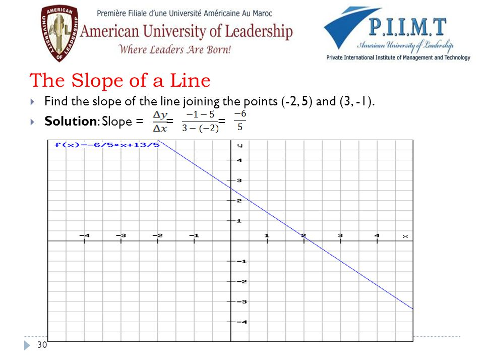 The Slope of a Line Find the slope of the line joining the points (-2, 5) and (3, -1).