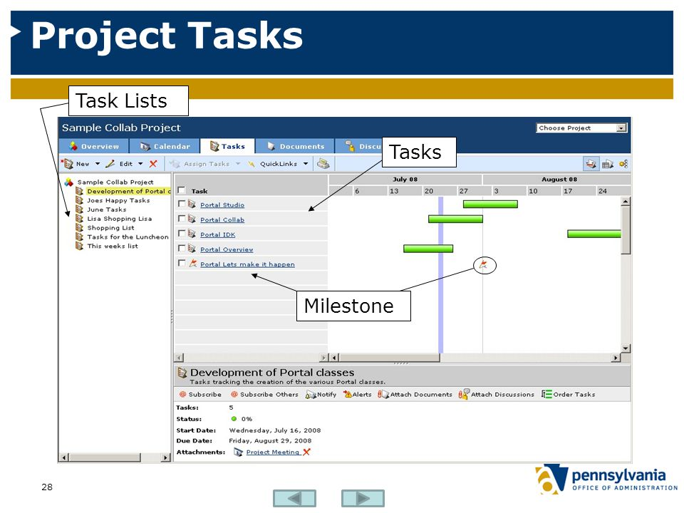Project Tasks Task Lists Tasks Milestone