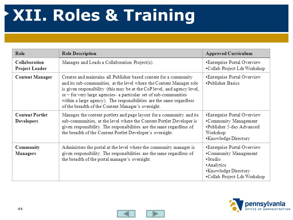 XII. Roles & Training Role Role Description Approved Curriculum