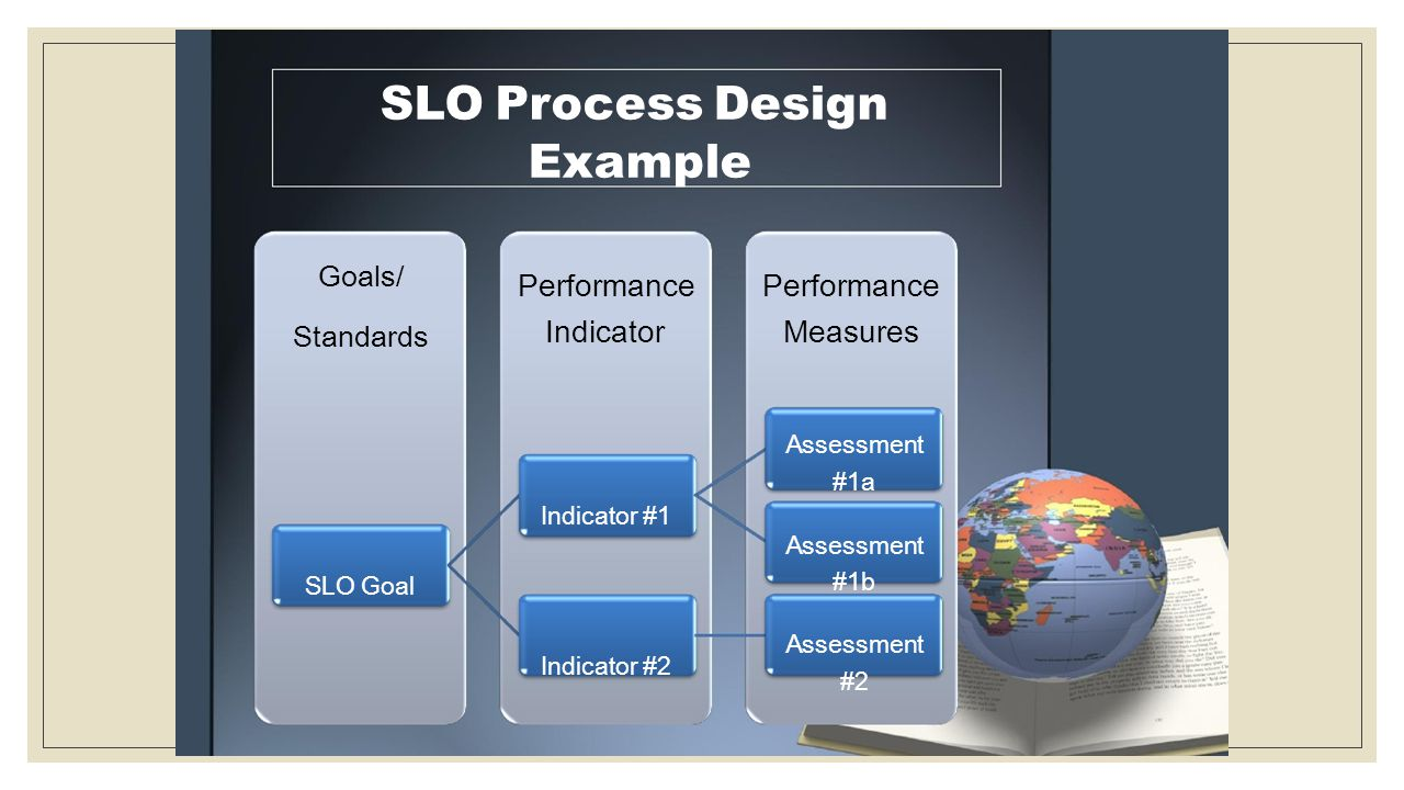 SLO Process Design Performance Performance Standards Example Goals/