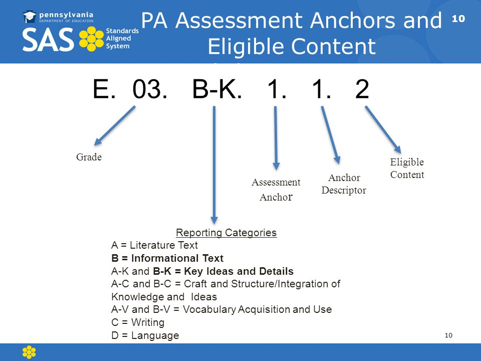PA Assessment Anchors and Eligible Content