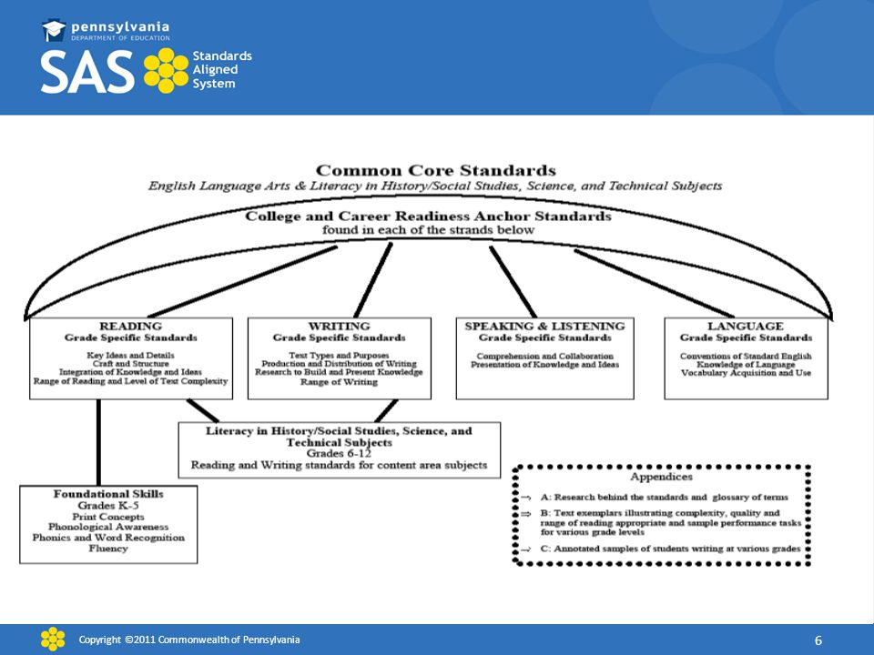 This graphic depicts the design of the Common Core State Standards for English Language Arts and Literacy in History/Social Studies, Science, and Technical Subjects. The CCR standards provide an overarching structure for the Common Core State Standards and define general, cross disciplinary literacy expectations that must be met for students to be prepared to enter college and workforce training programs ready to succeed. They are consistent across all grades and content areas.