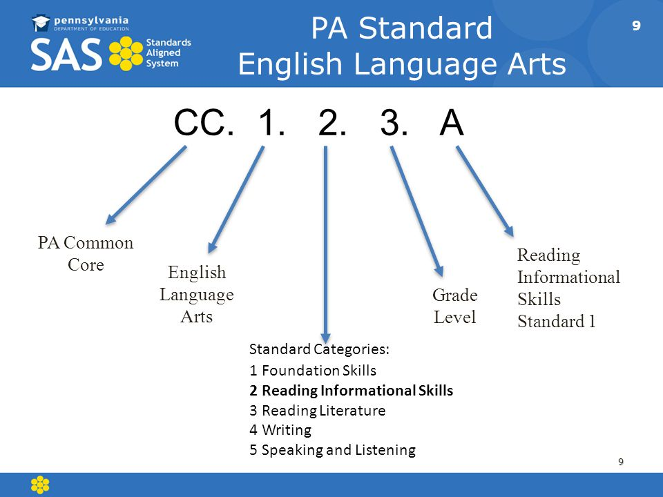 CC. 1. 2. 3. A PA Standard English Language Arts Standard Categories: