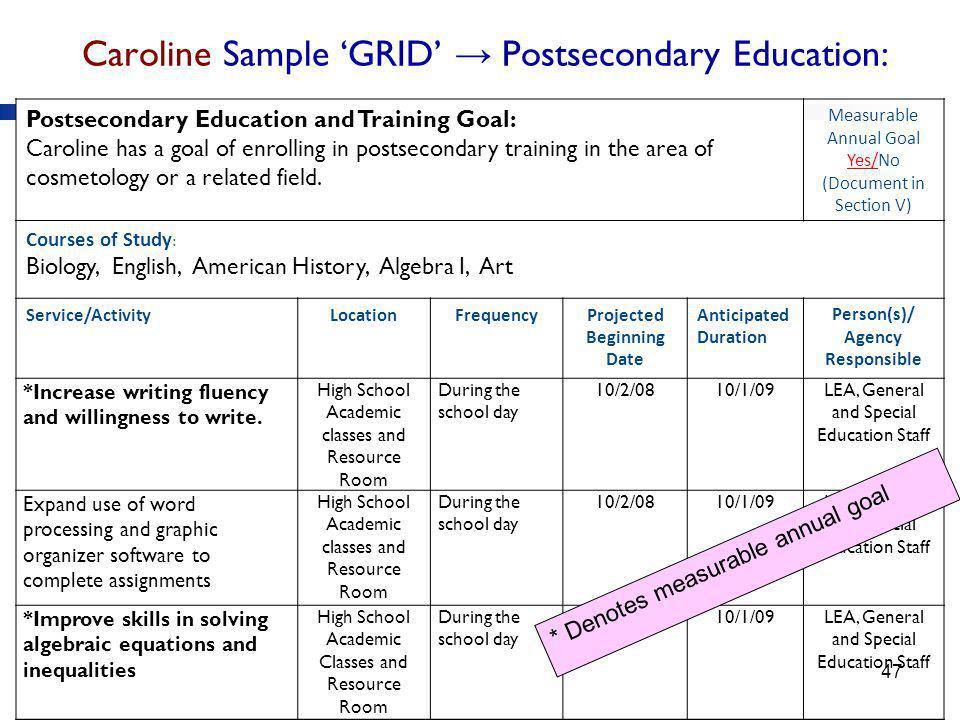 Caroline Sample 'GRID' → Postsecondary Education: