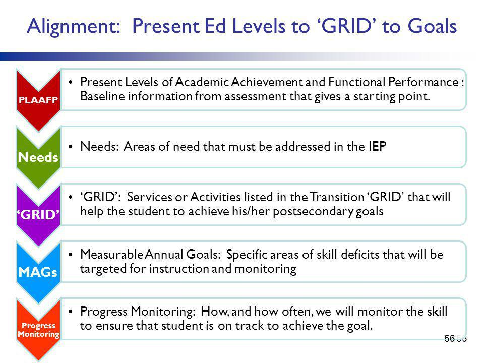 Alignment: Present Ed Levels to 'GRID' to Goals