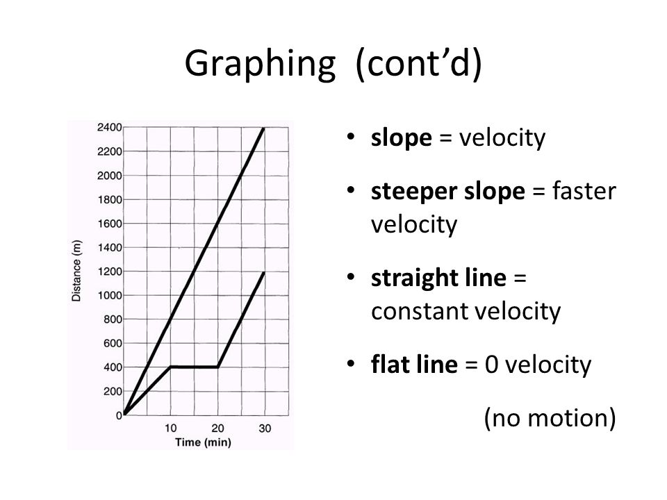 Graphing (cont'd) slope = velocity steeper slope = faster velocity