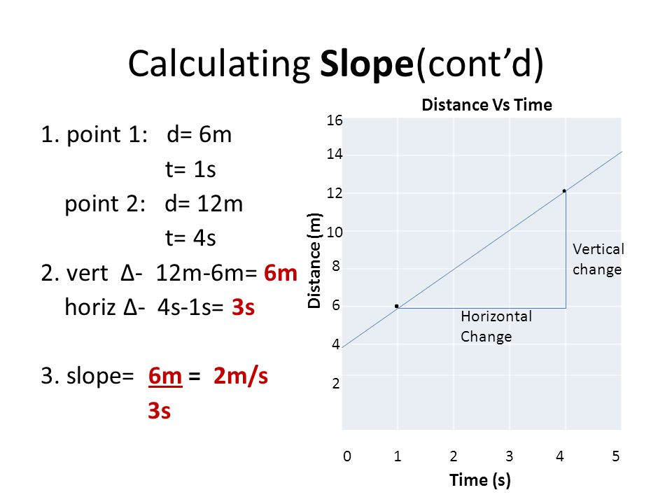 Calculating Slope(cont'd)