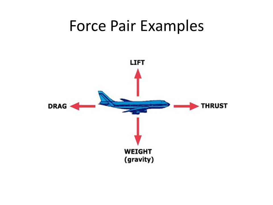 Force Pair Examples