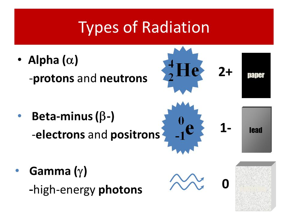Types of Radiation 2+ 1- Alpha () -protons and neutrons