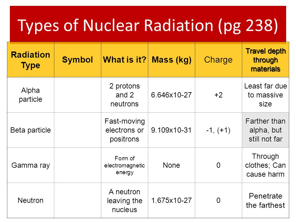 Types of Nuclear Radiation (pg 238)