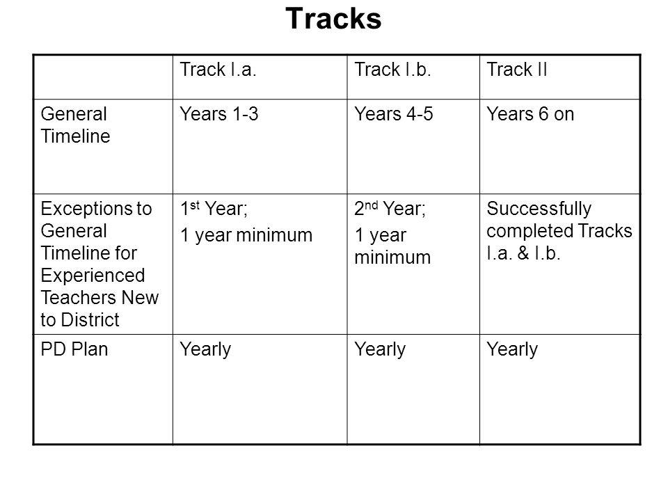 Tracks Track I.a. Track I.b. Track II General Timeline Years 1-3