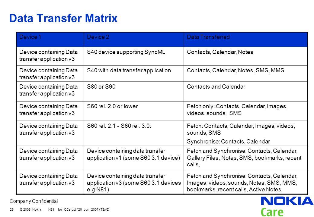 Data Transfer Matrix Device 1 Device 2 Data Transferred