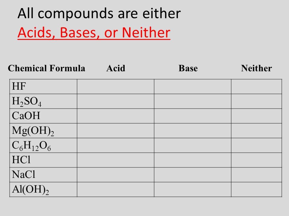 All compounds are either Acids, Bases, or Neither