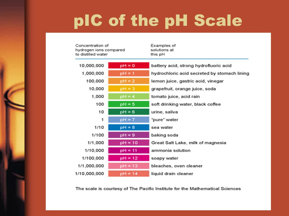 pIC of the pH Scale
