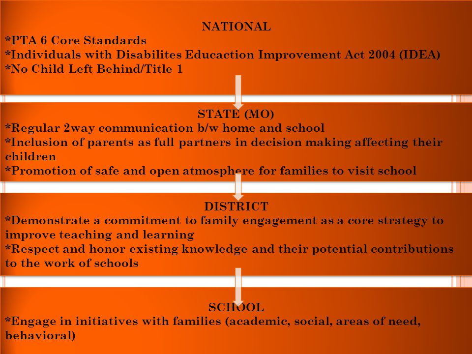 NATIONAL *PTA 6 Core Standards. *Individuals with Disabilites Educaction Improvement Act 2004 (IDEA)