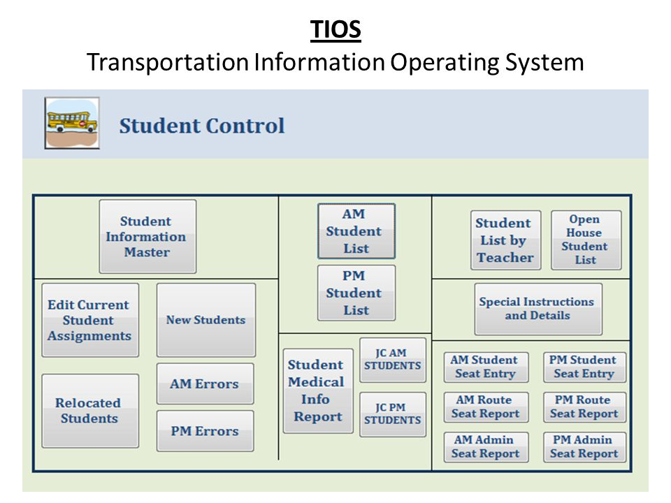 TIOS Transportation Information Operating System