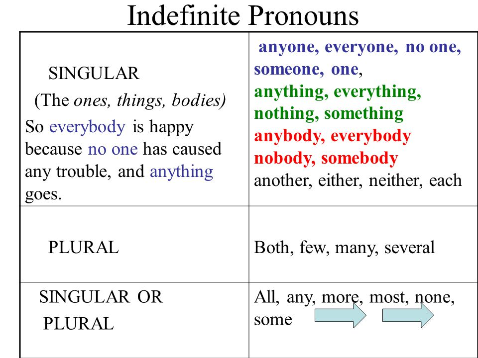 Indefinite Pronouns SINGULAR (The ones, things, bodies)