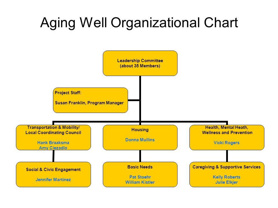 Aging Well Organizational Chart