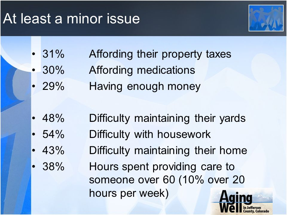 At least a minor issue 31% Affording their property taxes