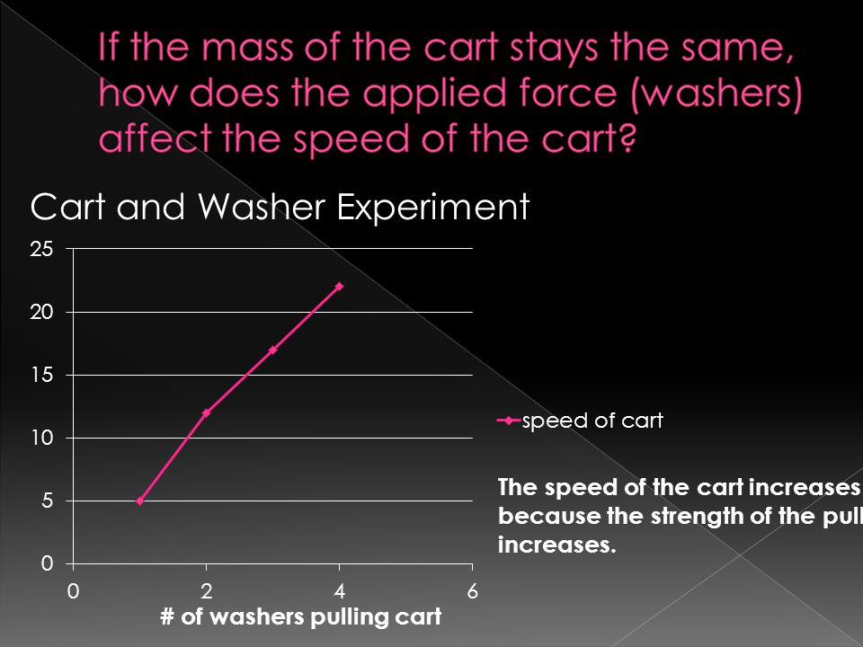 If the mass of the cart stays the same, how does the applied force (washers) affect the speed of the cart